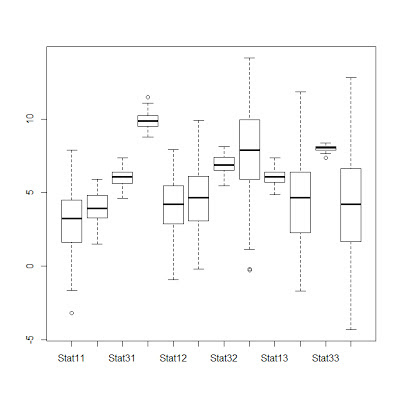 Box-plot with R – Tutorial