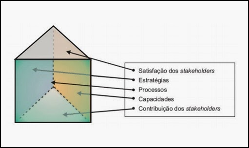 Características do Performance Prism