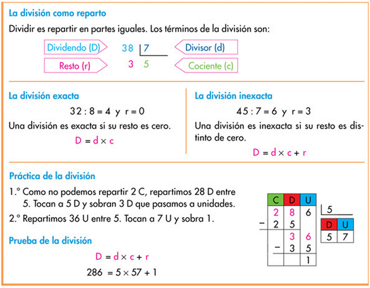 - Resumen de la unidad 4 de matemáticas.  http://www.primerodecarlos.com/TERCERO_PRIMARIA/noviembre/Unidad4/actividades/mates/resumen_unidad4/index.html  Haz clic en la imagen para iniciar la actividad