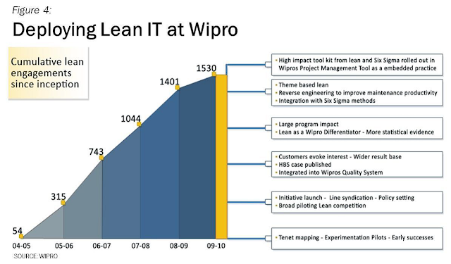 lean at wipro technologies Wipro technologies, a software company based extension services in india, decided to use the principles of the toyota production system (also known as lean) to fundamentally change their business model.