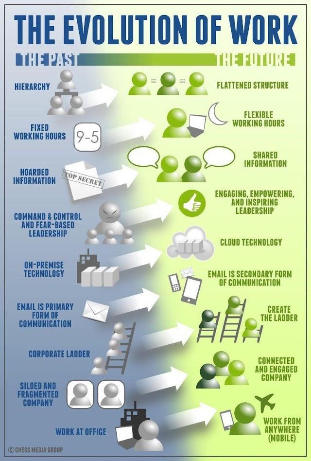 The evolution of work - #jobfair