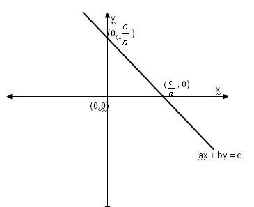Grafik Himpunan Penyelesaian Sistem Pertidaksamaan Linier Kelas X
