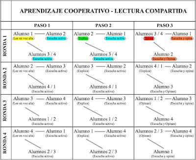 http://justificaturespuesta.com/aprendizaje-cooperativo-la-lectura-compartida/