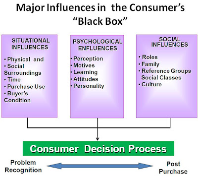 Customer decision process