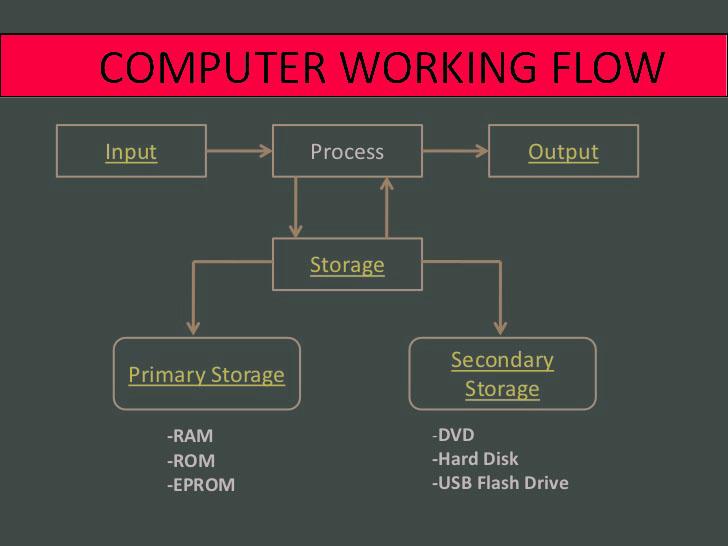Cara kerja sistem komputer suhadi 3 tkj 1 kali ini saya ingin berbagi sedikit tentang cara kerja sistem komputer dan saya juga belum terlalu faham tapi saya mulai mengerti maksudnya dan saya ingin ccuart Image collections