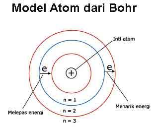 model teori atom bohr