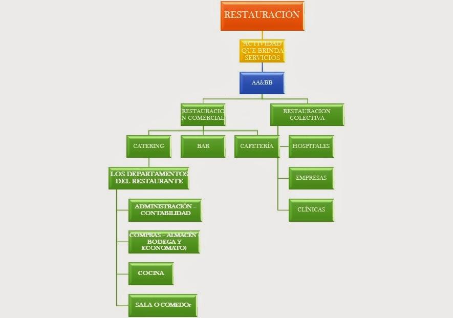 Administraci n hotelera mapas conceptuales Clasificacion de equipo de cocina