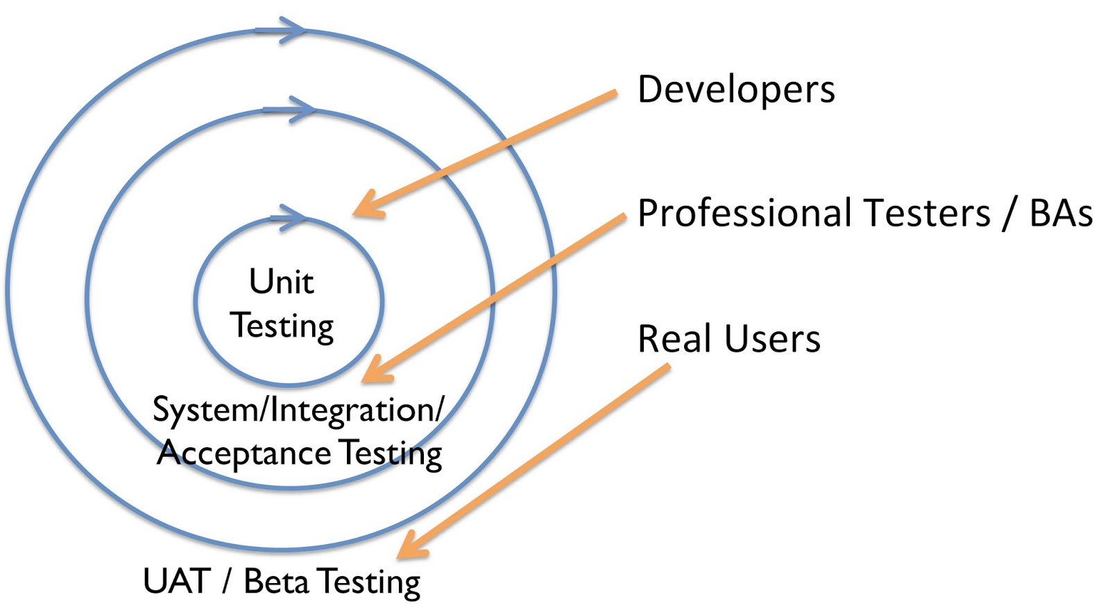 The testing triangle circle and uat dzone agile but it occurs to me the triangle should be pushed to the side and when you do that you can add some axis which add more information pooptronica Choice Image
