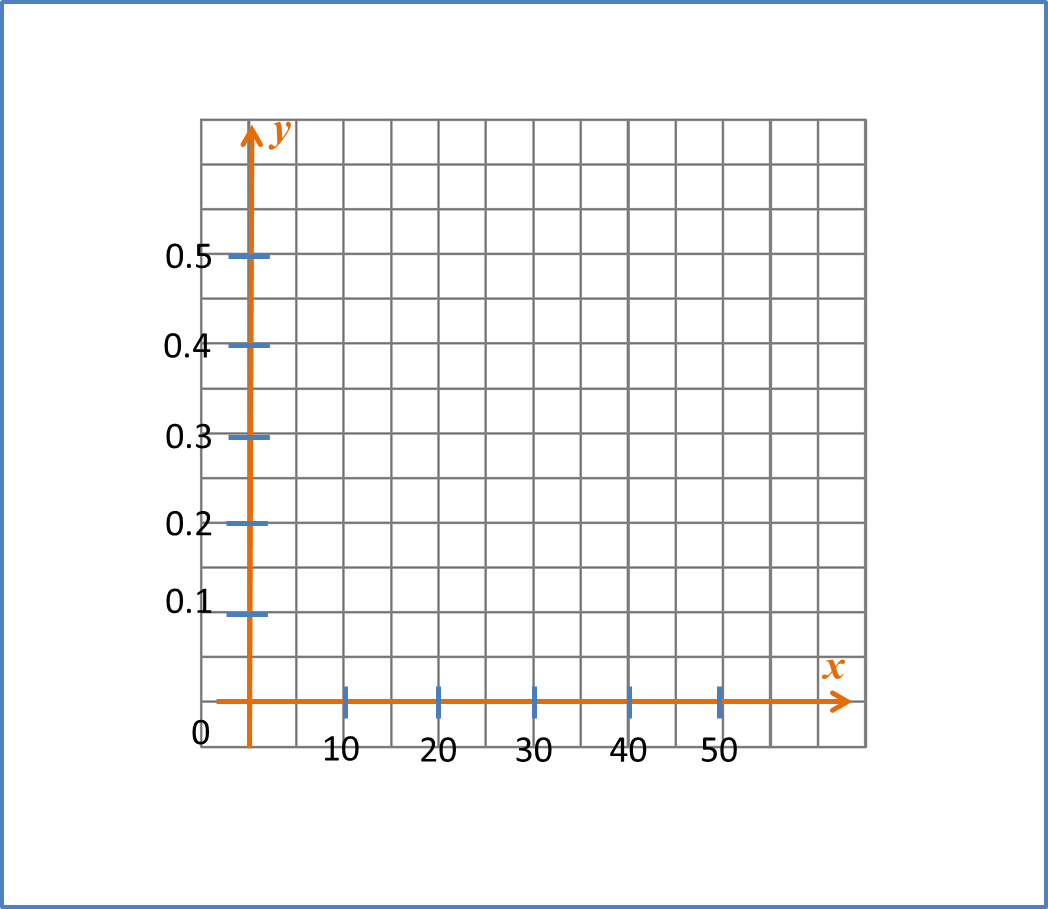 worksheet Graph Paper X And Y Axis steps to draw the line of best fit spm additional mathematics step 1 select suitable scale on x and y axis graph produced must be more than 50 paper