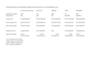 Estado contable de las entidades financieras rescatadas a 31/12/2011 Bis