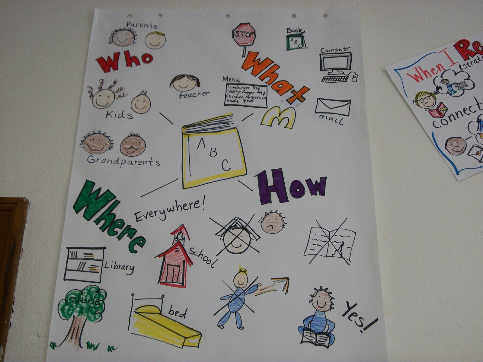 Anchor Charts in Kindergarten http://spotlightonkindergarten.blogspot.com/2011/09/crazy-for-anchor-charts.html