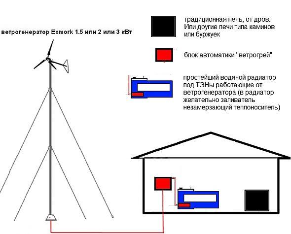 Ветрогенератор своими руками для отопления