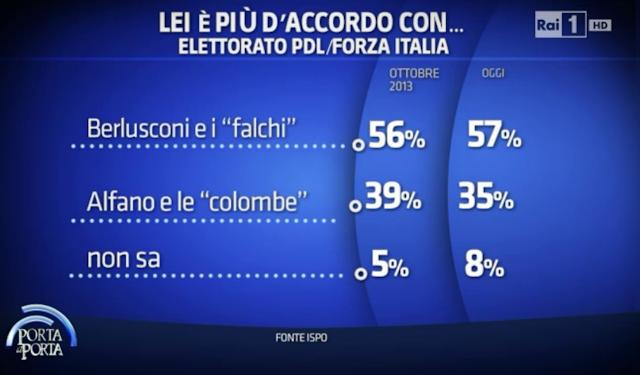 Sondaggio Ispo; la maggioranza degli elettori PDL si schiera con Berlusconi ed 'i falchi'. La nuova Forza Italia ed il Centrodestra di Alfano da separati aumenterebbero i voti elettorali complessivi.
