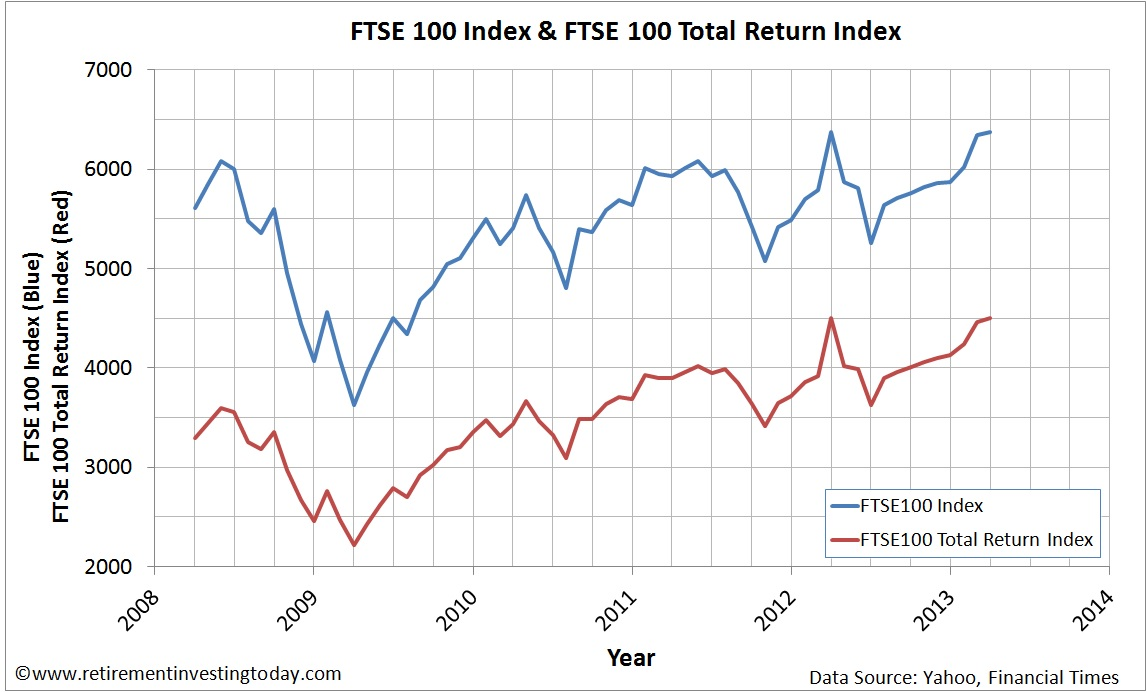 Graph of the FTSE100 Price Index and FTSE100 Total Return Index