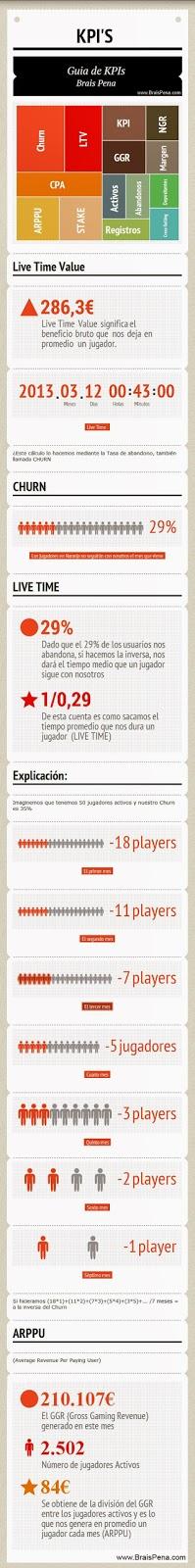 Infográfica KPIs