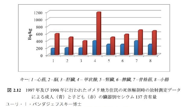 1997年及び1998年に行われたゴメリ地方住民の死体解剖時の放射能測定データによる成人(青)と子ども(赤)の臓器別セシウム137含有量―ユーリ・I・バンダジェフスキー博士
