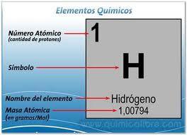 generalmente para determinar el numero de estas partculas se identifica el numero atmico que se representa con la letra z y el nmero de masa que se - Tabla Periodica Y Estructura Atomica
