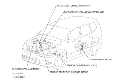 Isuzu likewise Toyota 3 Wire Alternator Wiring Diagram besides Wiring Diagram Kelistrikan Avanza besides Wiring Harness 1993 Toyota Pickup in addition Howell Wiring Harness Diagram. on efi wiring diagram pdf