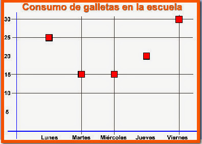 estadisticas, galletas, matematicas, integracion