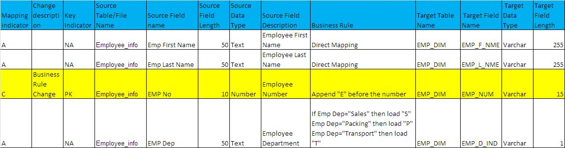 What Is ETL Mapping Document A Real Time Example Big Data DW BI - Data mapping exercise