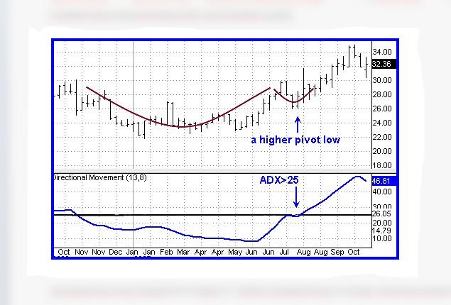 Indikator jitu untuk trading forex