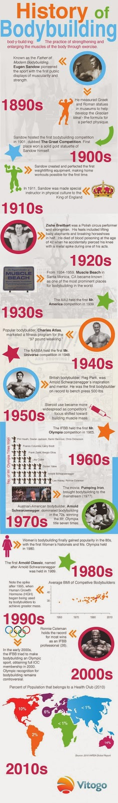 http://visual.ly/history-bodybuilding-0