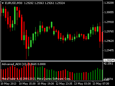 Best 1 Min Chart Forex Strategy