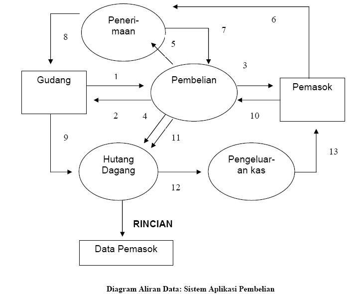 Lamotlahm blog aplikasi aplikasi siklus pendapatan dan pengeluaran aplikasi aplikasi siklus pendapatan dan pengeluaran ccuart Image collections