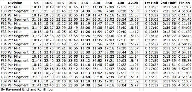 First And Second Half Marathon Splits: For Each Race Division