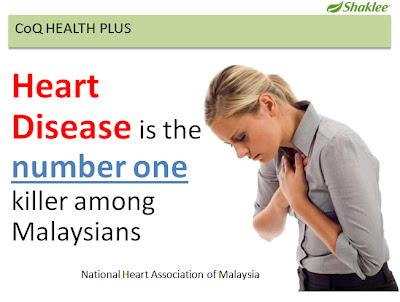 CoQ10 untuk kesihatan jantung