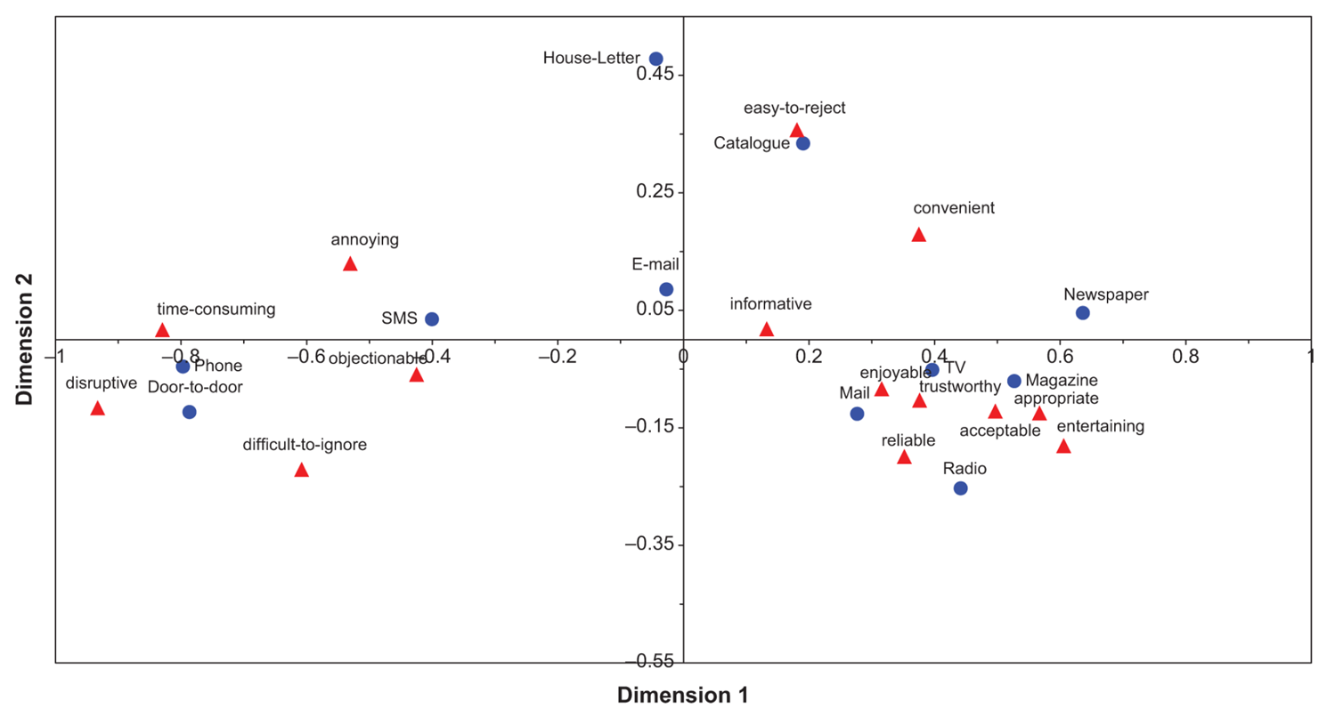 using perceptual maps in marketing simulation summary essay
