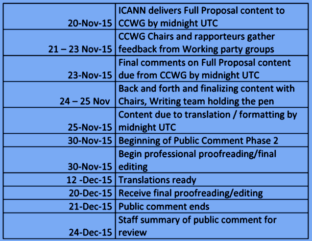 IANA Transition: CCWG-Accountability Schedule