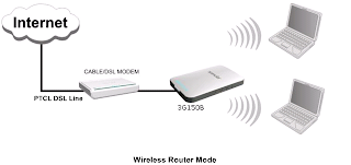 DSL wi-fi Router