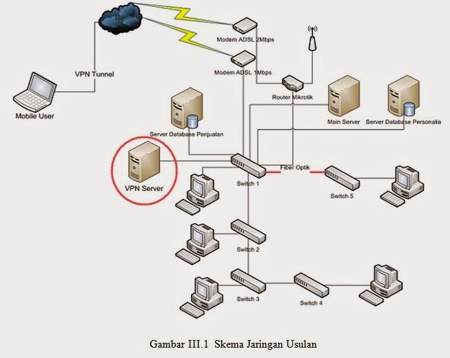 Laporan skema jaringan abdul muid13120716 berdasarkan gambar diatas dapat dilihat bahwa jaringan perusahaan akan ditambahkan satu buah vpn server yang nantinya akan bertindak untuk merespon ccuart Gallery