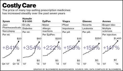 Obscene drug prices