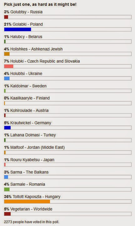 Stuffed Cabbage Worldwide Popularity Poll results