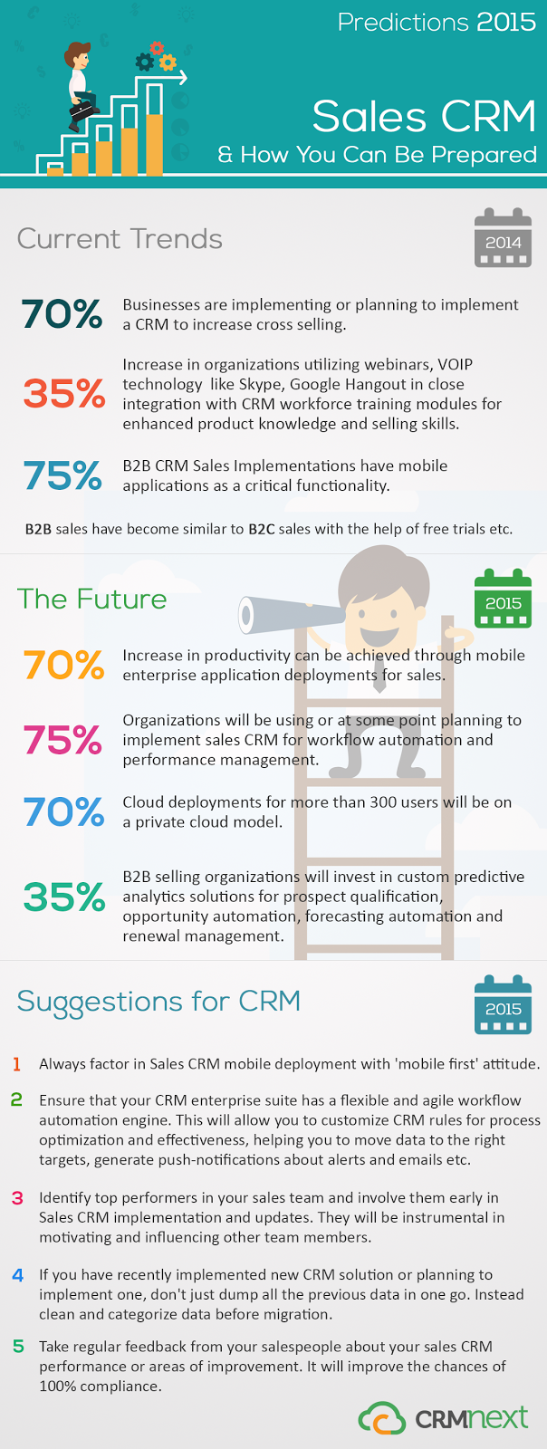 Predictions 2015: Sales CRM And How You Can Be Prepared