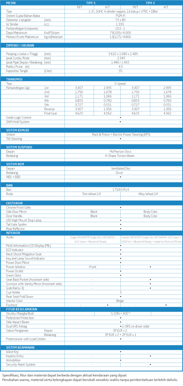 Spesifikasi Brio 2013