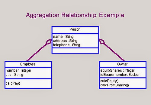 Class diagram class diagram aggregation object class whole part is part of class object class ccuart Choice Image