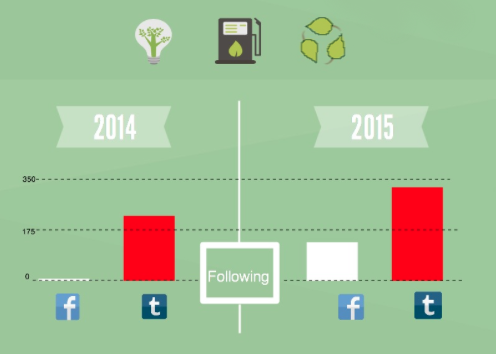 To learn more about CenUSA's social media in the last year, view our interactive infographic- http://bit.ly/1AwkdC3