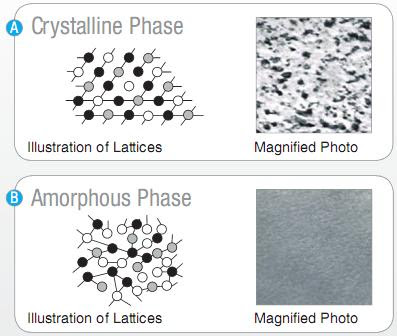 nano scale phase change materials pcm's and Phase change material (pcm) play a vital role in thermal  can be considered as  metal, oxide or carbon tube particles with nano scale that.