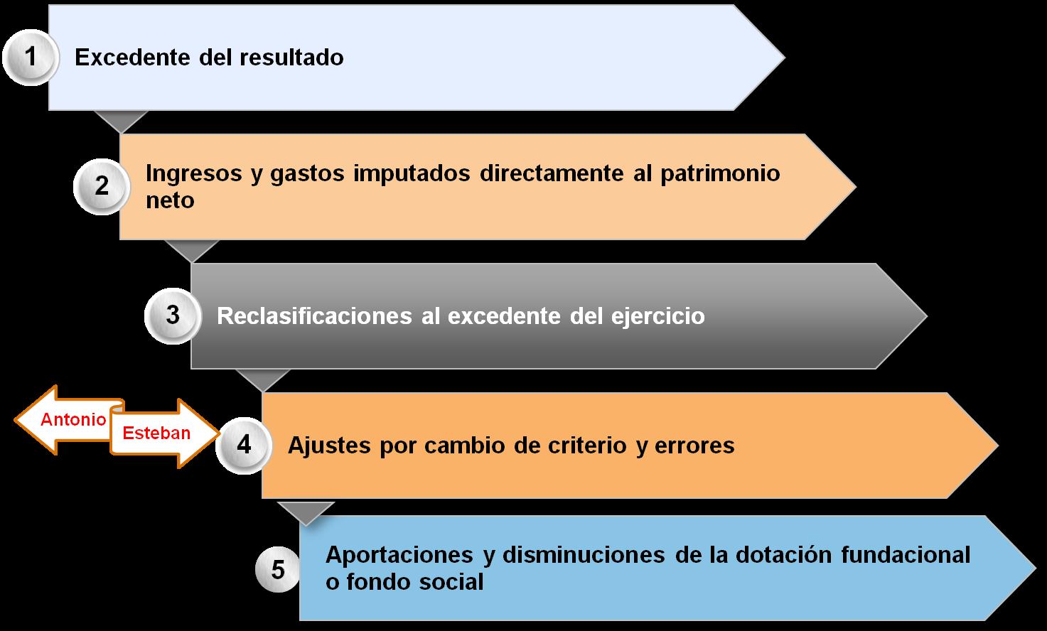 Nueva Cuenta de Resultados para Entidades sin Fines Lucrativos ...