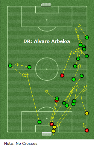alvaro arbeloa passing analysis