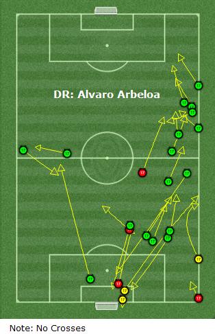alvaro arbeloa passing analysis