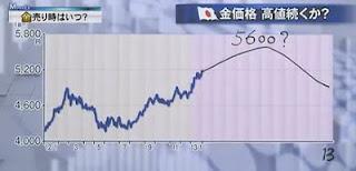 金価格 グラフ 予想チャート 円