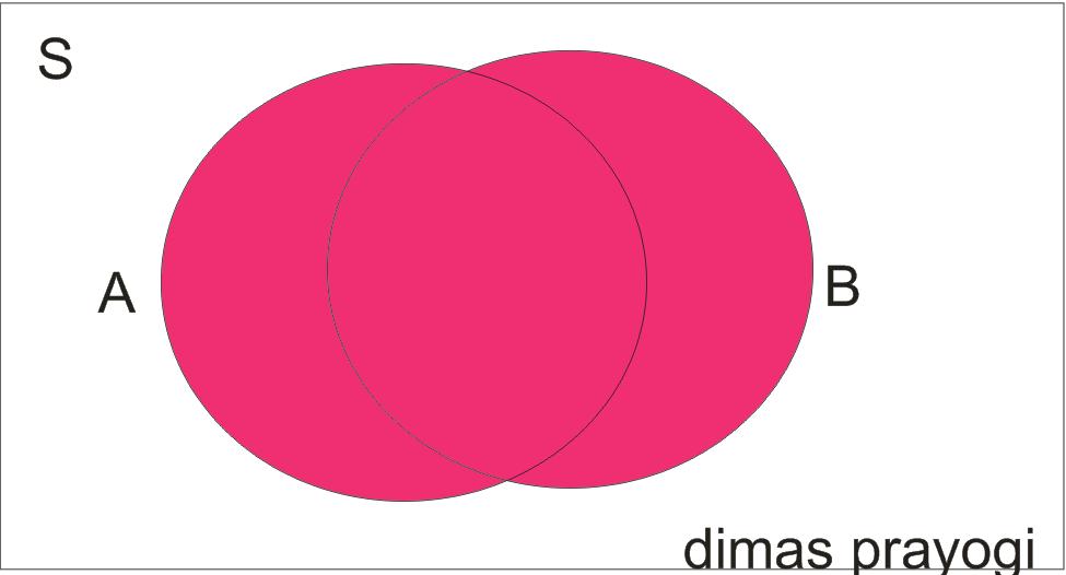 Matematika dan ilmu alamiah dasar himpunan diagram venn gabunganunion gabungan dari a dengan b adalah a b x x a atau x b ccuart Image collections