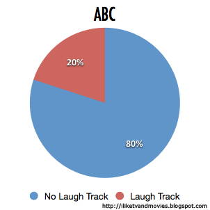 Pie Chart of ABC Network's Use of Laugh Tracks in Comedies in 2012-2013