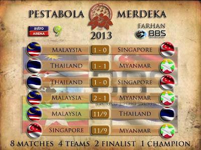 Keputusan Malaysia vs Thailand 11 September 2013 - Pesta Bola Merdeka 2013