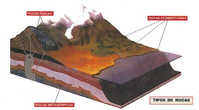 Rocas: Tipos de rocas y formación - Geologia y Mineria