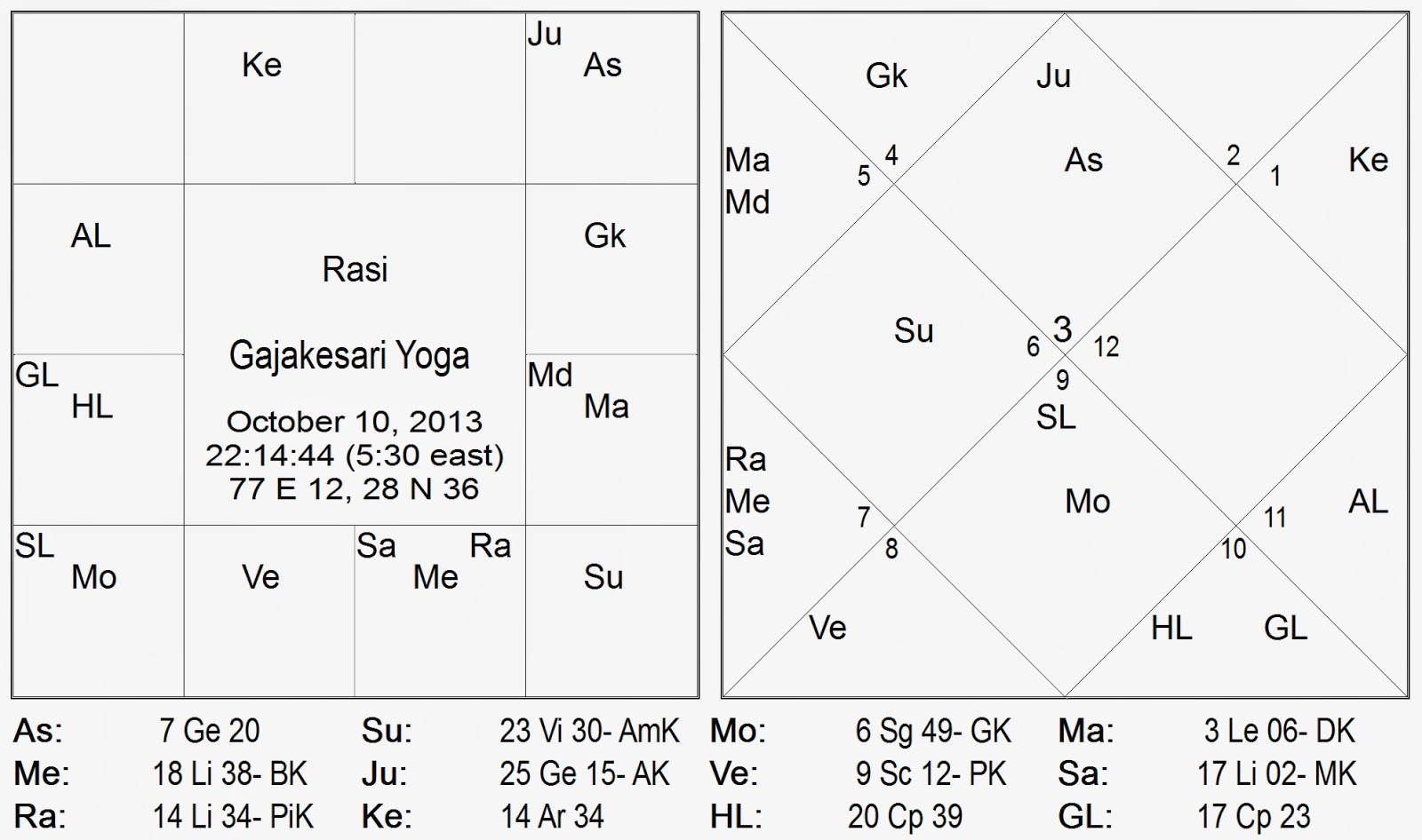 The impact of jupiter is further heightened in the gajakesari yoga because the transit moon is in sagittarius dhanu a r i dhanusha rashi a sign ruled by